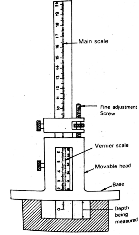 depth gauge diagram