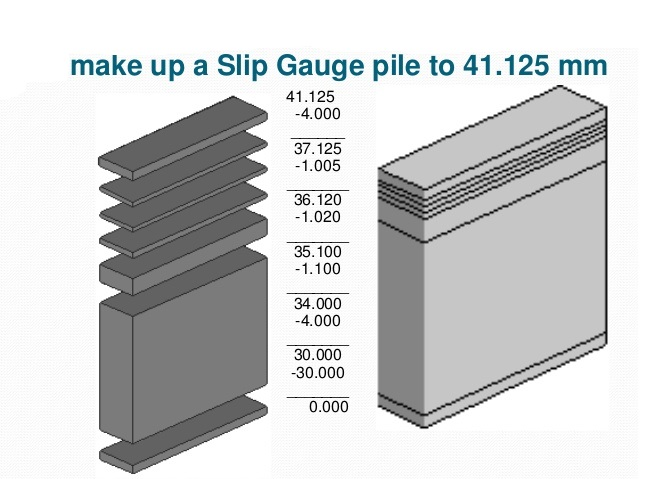 Slip Gauges or Gauge Blocks