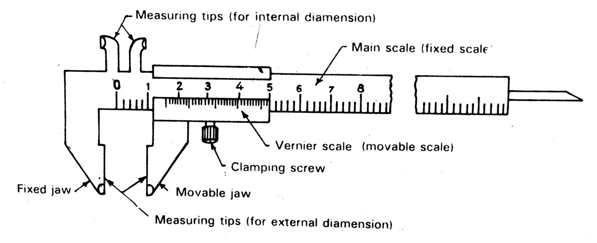 Vernier Calliper diagram