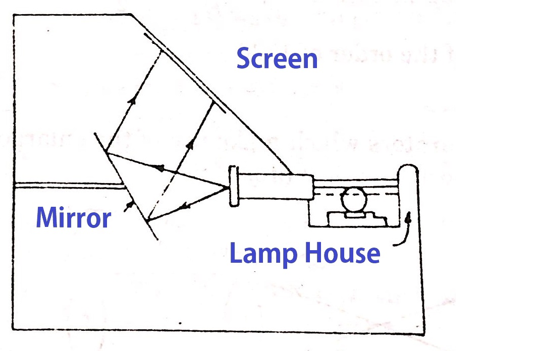 Optical Profile Projector working principle