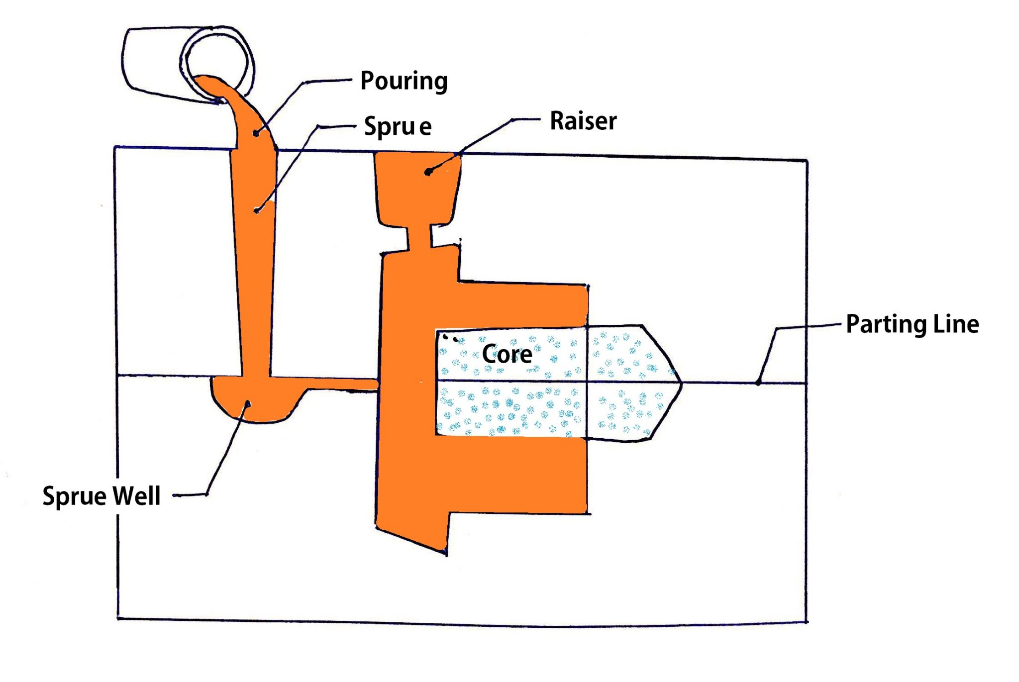 Manufacturing Processes for Engineering Materials, casting