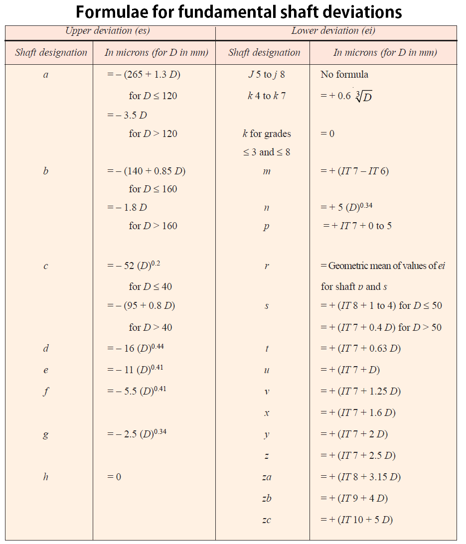 Fundamental deviation calculations