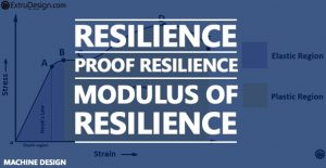 What is Resilience, Proof Resilience, Modulus of Resilience?
