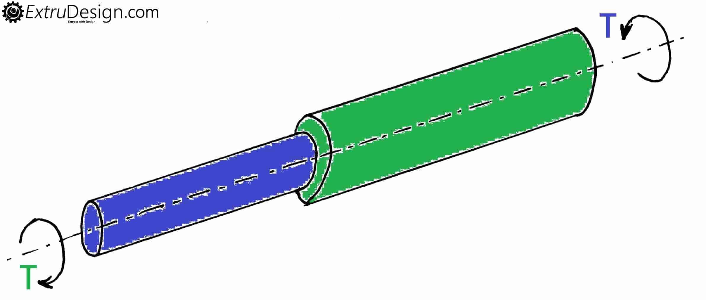 Torsion of Shafts in series and parallel | Composite Shafts