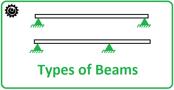 different types of beams with loads