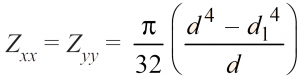 Section Modulus of a Hollow Circle