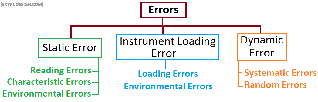 sources of errors in measurement