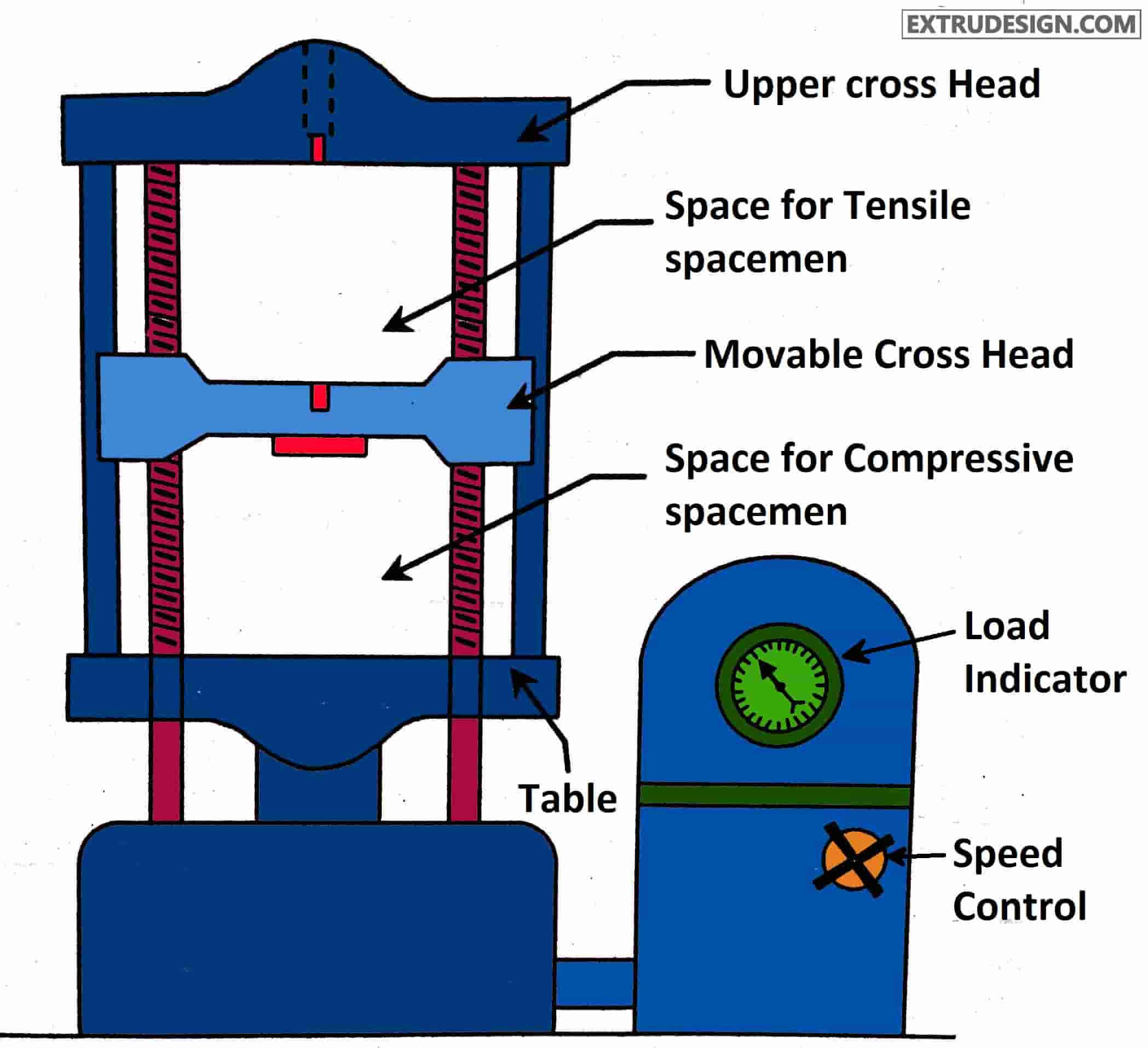 Tensile Test, Compression Test, Universal testing machine