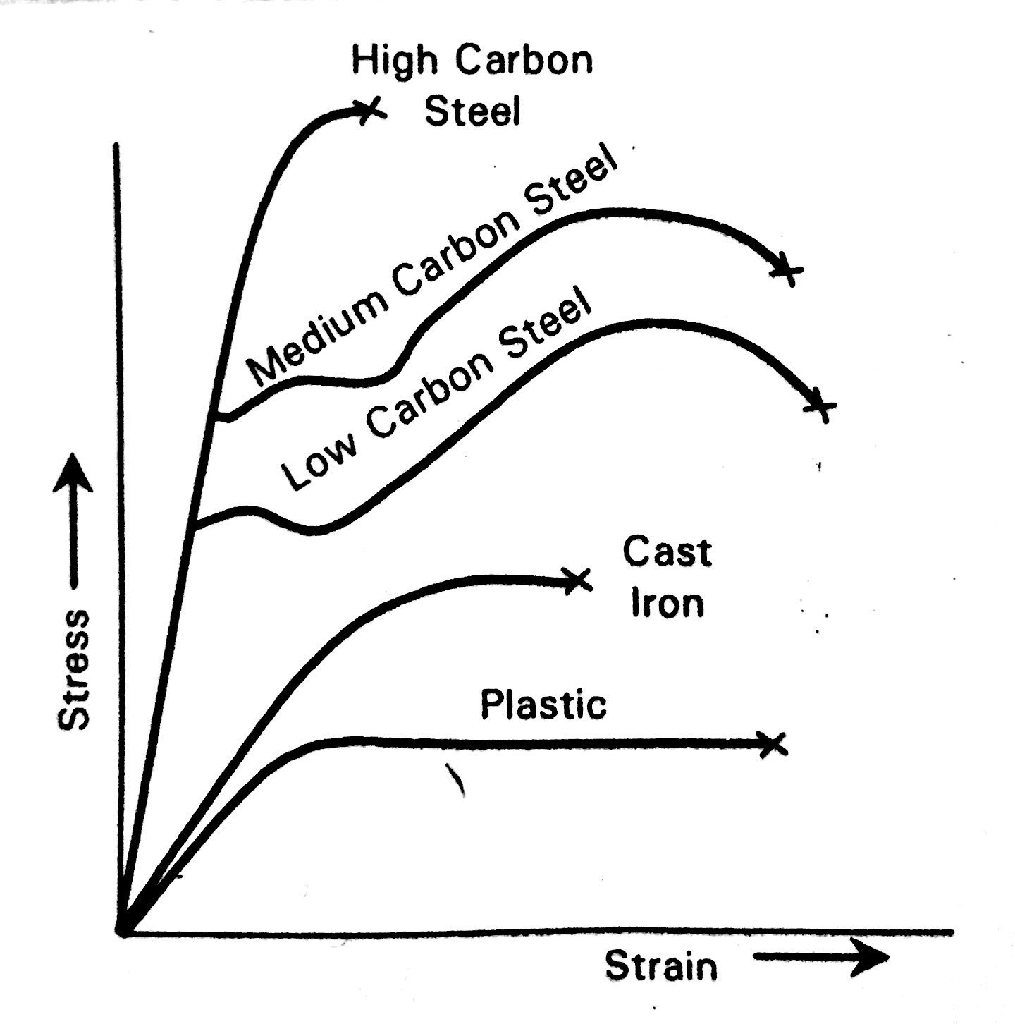 Tensile Test carbon steels