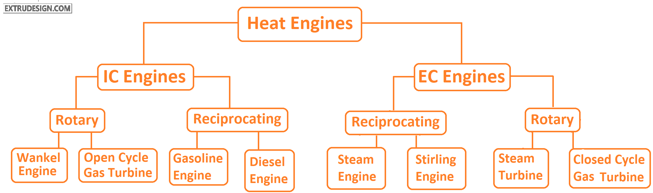 Heat Engines classification