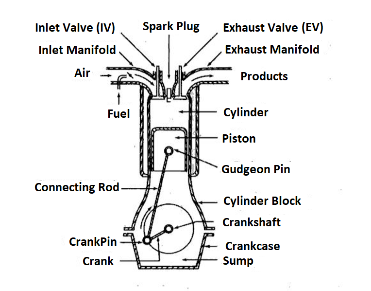 What List Of Basic Engine Components