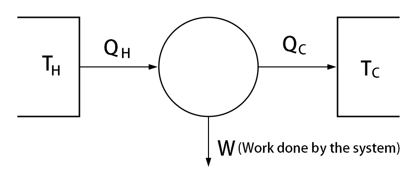 first law of Thermodynamics - work done by the system