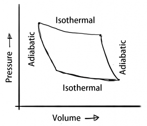 Thermodynamic Process - isothermal and adiabatic processes