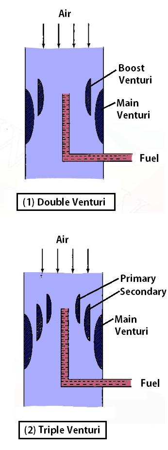different types of Carburetors by multi-venturi