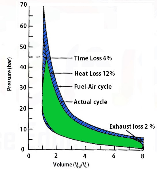 Time Loss, Heat Loss, Exhaust Loss in Petrol Engine