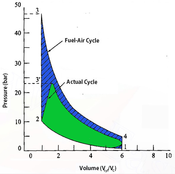 Time Loss Factor in Actual Cycles Spark advance by 0°