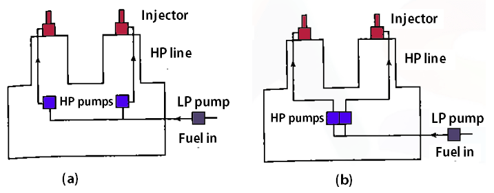 Classification of Injection System: Individual pump and Nozzle system