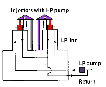 Classification of Injection System: Unit Injector System