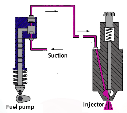 Fuel Injection System Components: Fuel Feed Pump