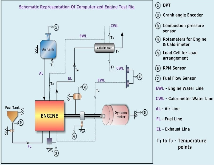Petrol Engine Test Rig: Schematic Representation of Computerized Test Rig