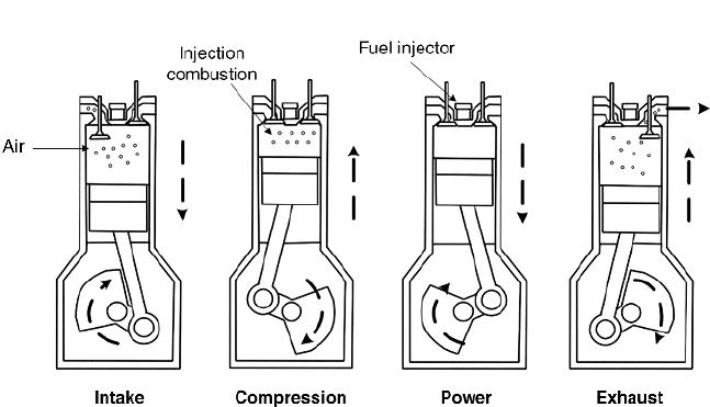 Four Stroke Cycle Diesel Engine
