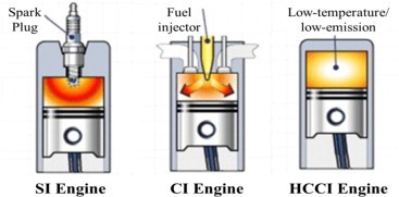 Petrol Engine Test Rig: SI Vs CI Engines