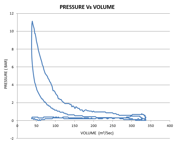 PRESSURE – VOLUME DIAGRAM ( P – V Diagram)