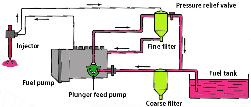 Fuel injection system working principle