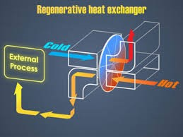3.3(a)  REGENERATIVE HEAT EXCHANGER