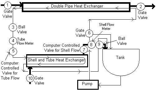 4.3(a)  Process Flow Diagram for the Shell-and-Tube Heat Exchanger