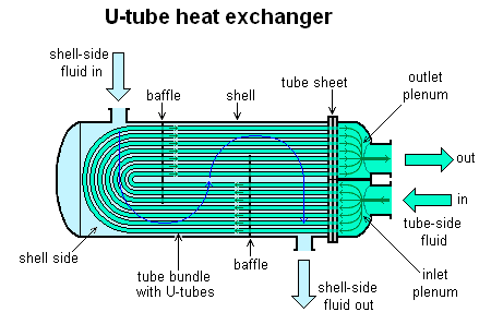 4.3(e) U-TUBE HEAT EXCHANGER