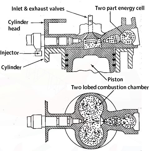 types of combustion chambers: Air-Cell Chamber