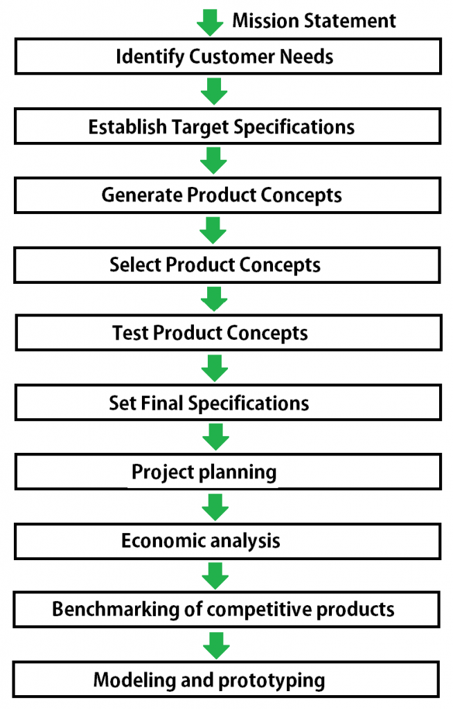 Concept Development Process: front end process
