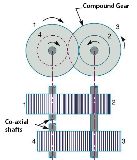 Types of Gear Trains: Reverted Gear Train
