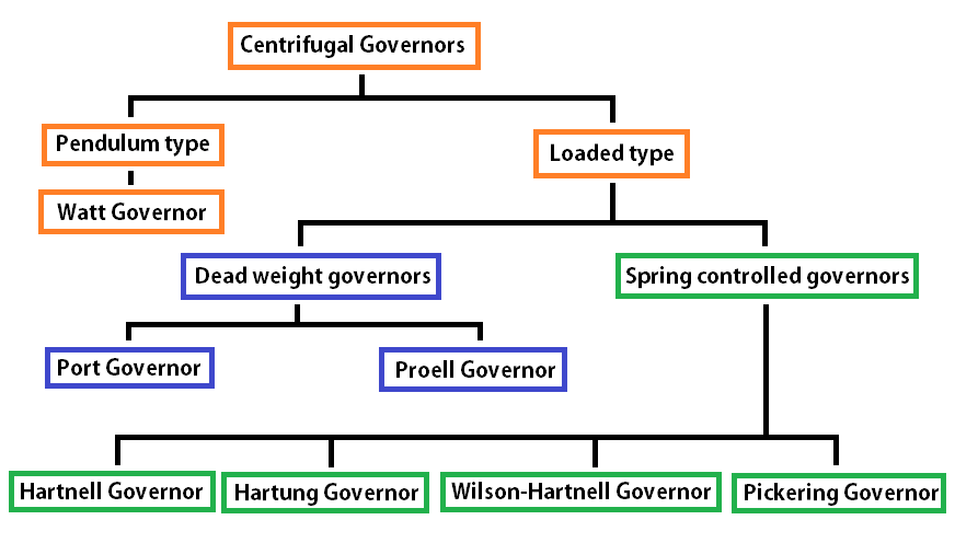 Governor Types: centrifugal governors