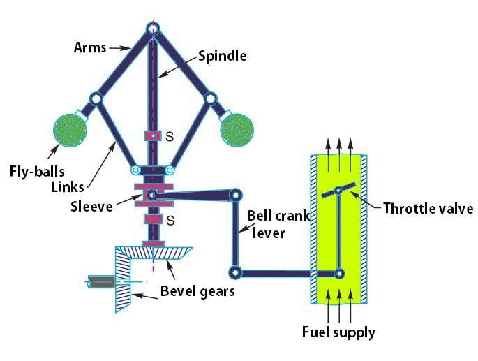 Centrifugal Governor Working