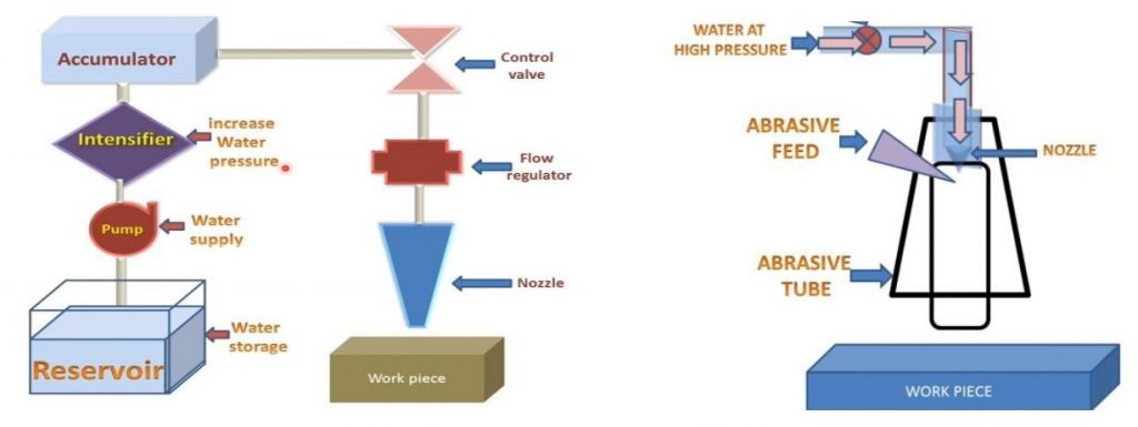 Schematic diagram of abrasive water jet machining