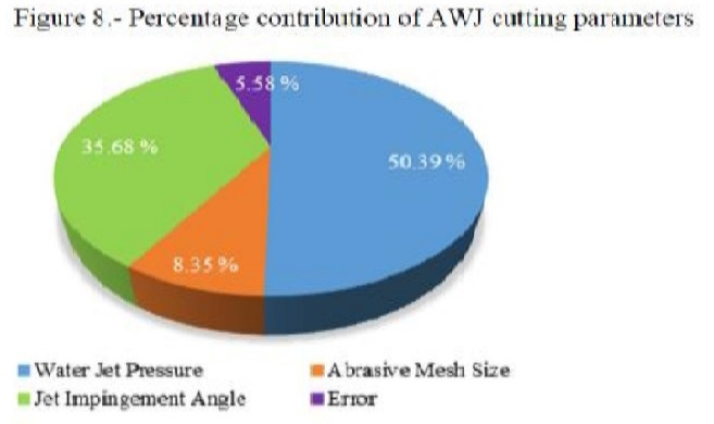 percentage of contribution of AWJ cutting parameters