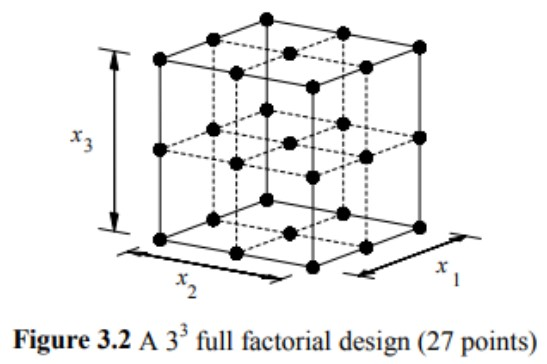 full factorial design