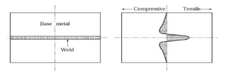 Fig 1.4 Residual stresses in the welded joints (Residual stress analysis)
