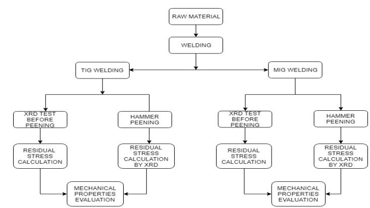 Fig 3.1 Methodology of the work (Residual stress analysis)