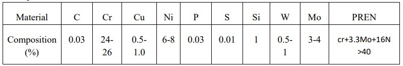 Table 4.1 Composition of UNS S32760 material