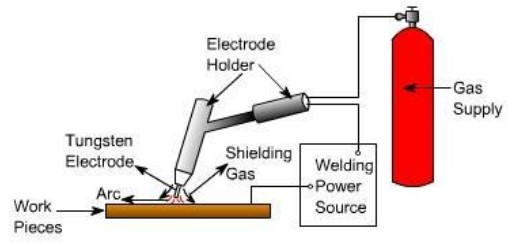 Fig 4.1 TIG welding process (Residual stress analysis)