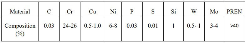 Table 4.4 Composition of Filler material