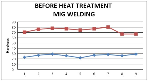 Fig 5.6 Hardness after Heat treatment MIG Welding