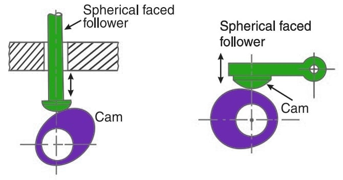Spherical Faced Follower