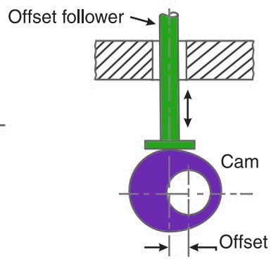 Offset Follower