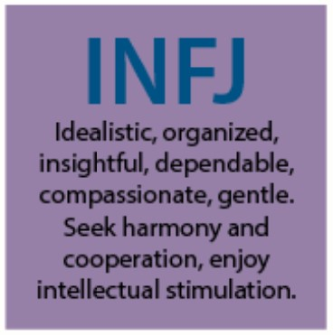 INFJ Personality people - Myers-Briggs Type Indicator