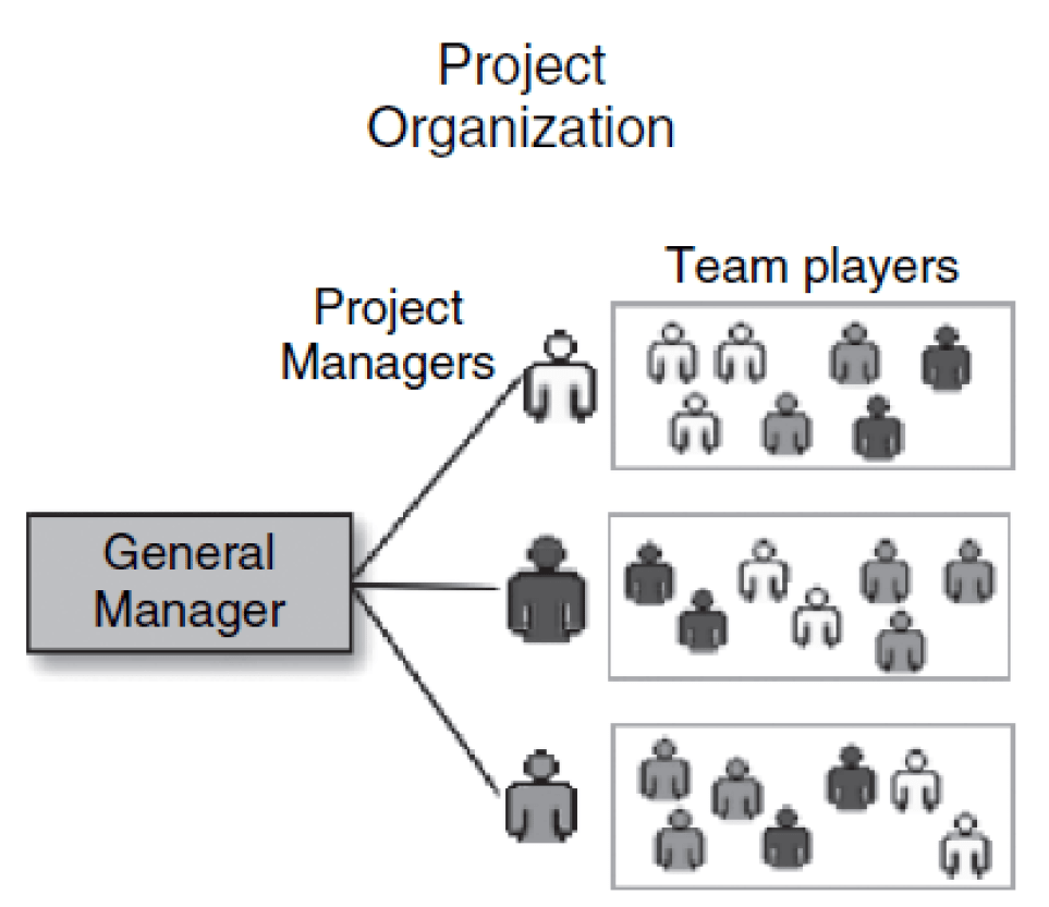 Project Based Organizational structures