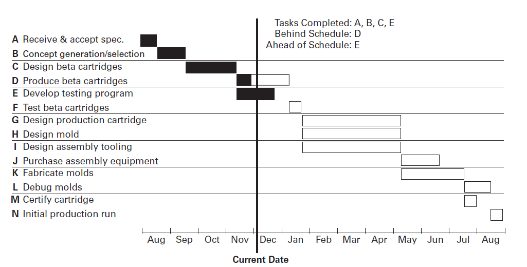 Product Development Planning Tools: Gantt chart